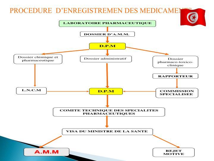 PROCEDURE  D'ENREGISTREMEN DES MEDICAMENTS