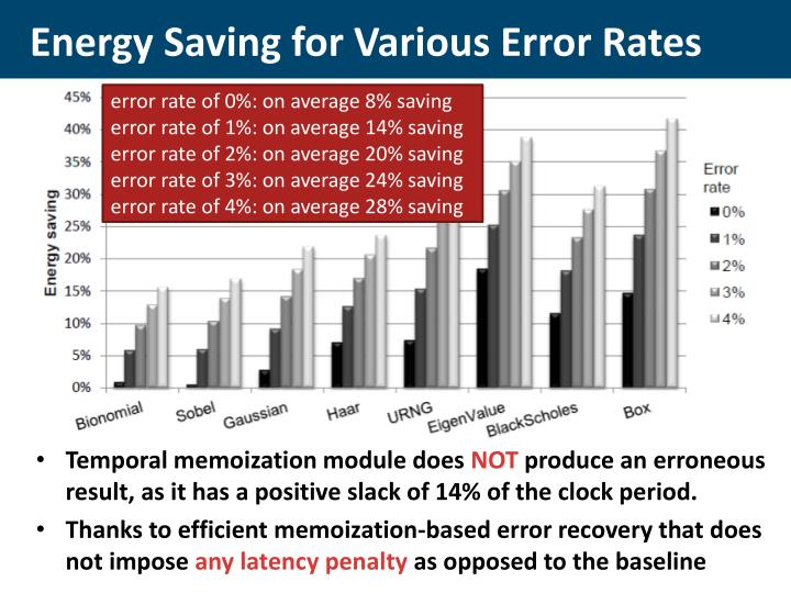 Energy Saving for Various Error Rates