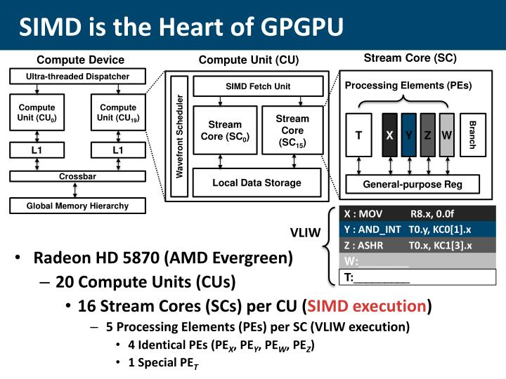 SIMD is the Heart of GPGPU