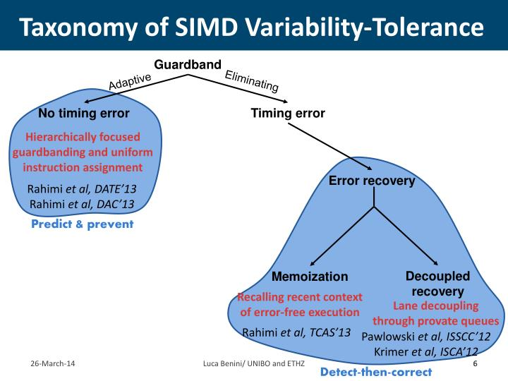 Taxonomy of SIMD Variability-Tolerance