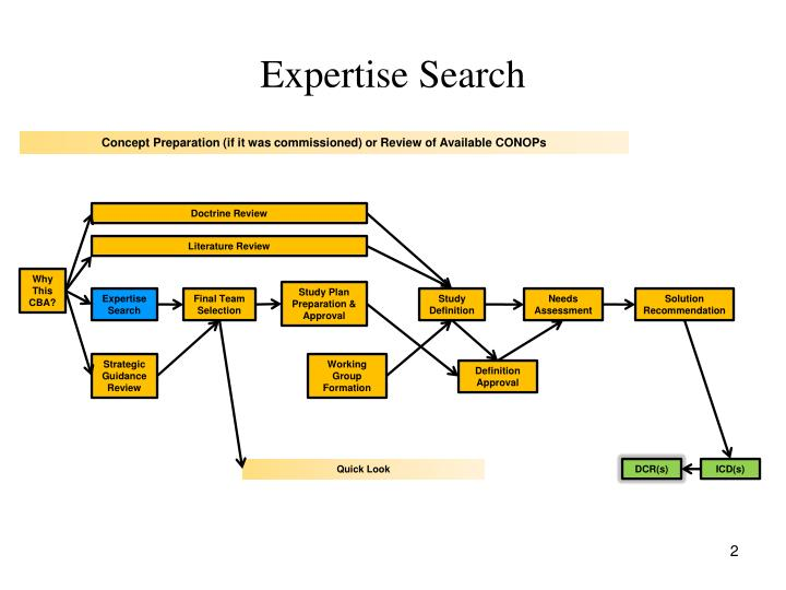 Expertise search