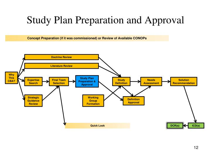 Study Plan Preparation and Approval