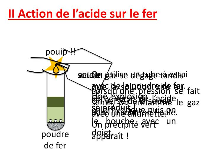 II Action de l'acide sur le fer
