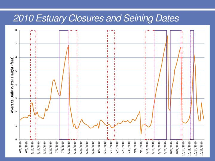 2010 Estuary Closures and Seining Dates