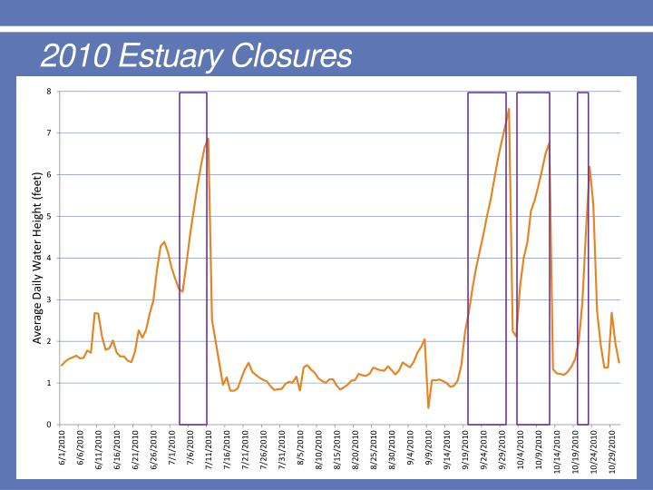 2010 Estuary Closures