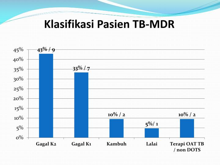 Klasifikasi Pasien TB-MDR