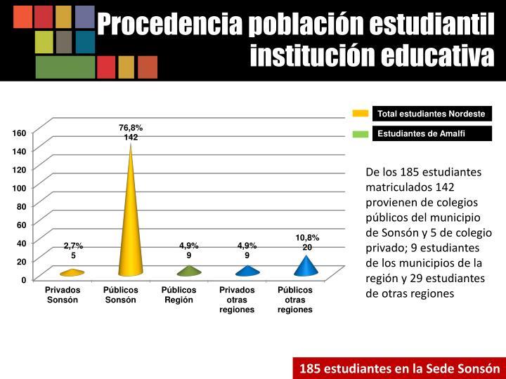 Procedencia población estudiantil