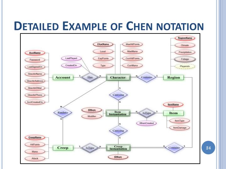 Detailed Example of Chen notation