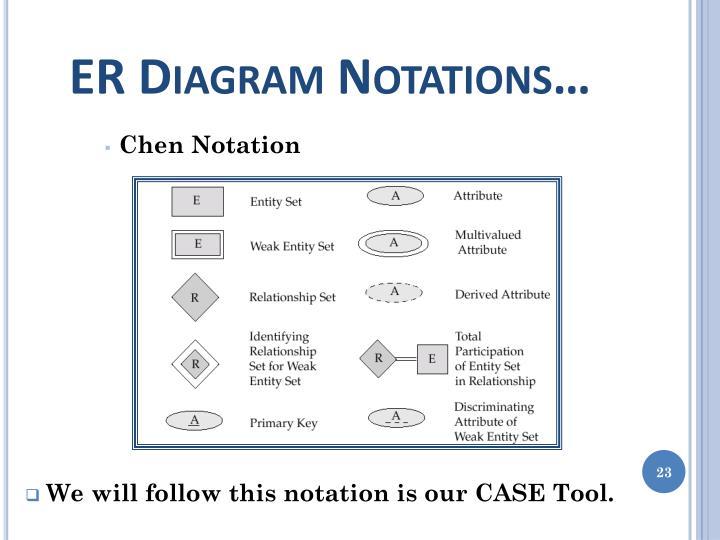 ER Diagram Notations…