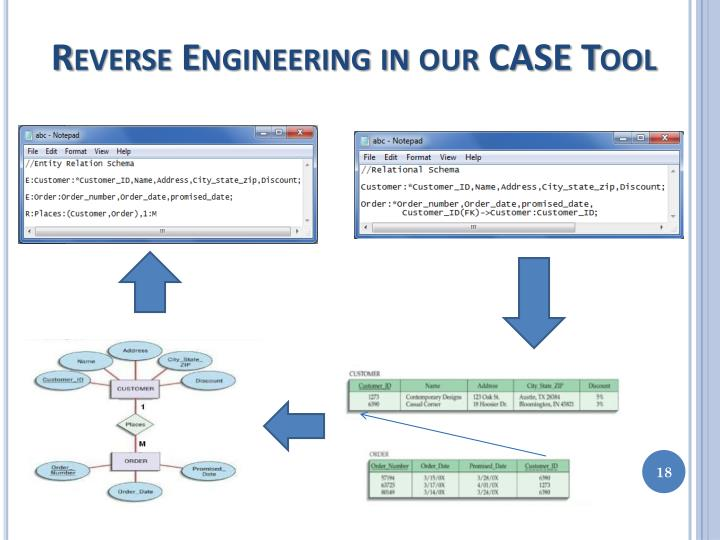 Reverse Engineering in our CASE Tool
