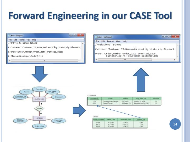 Forward Engineering in our CASE Tool