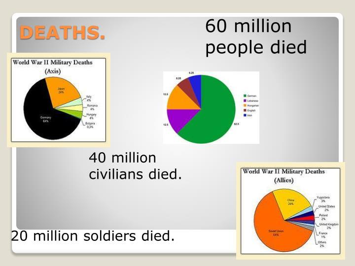 60 million people died