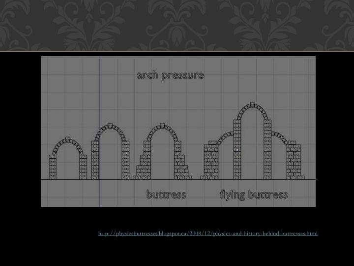 http://physicsbuttresses.blogspot.ca/2008/12/physics-and-history-behind-buttresses.html