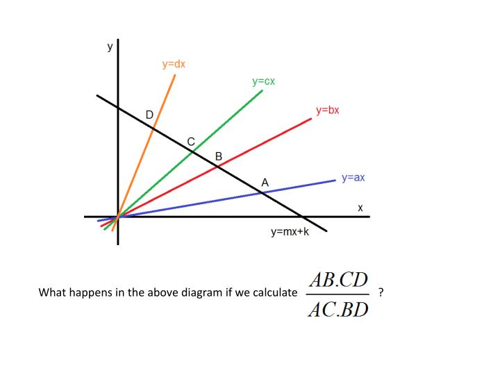 What happens in the above diagram if we calculate                            ?