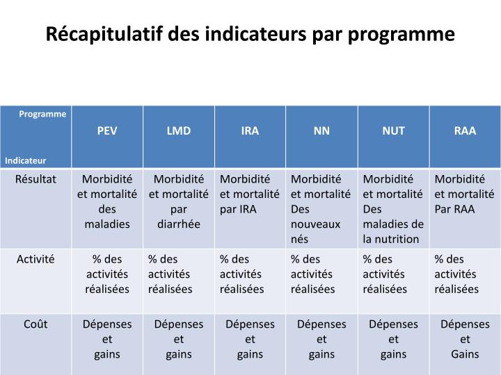 Récapitulatif des indicateurs par programme