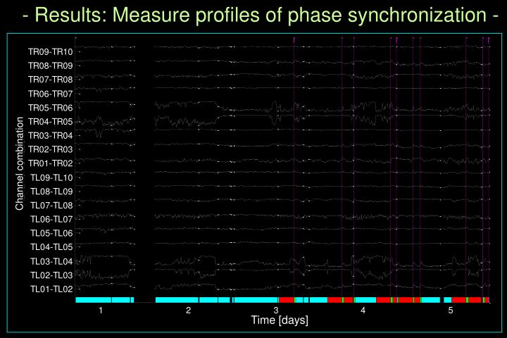 - Results: Measure profiles of phase synchronization -