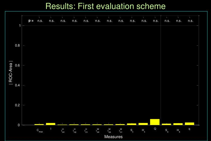Results: First evaluation scheme