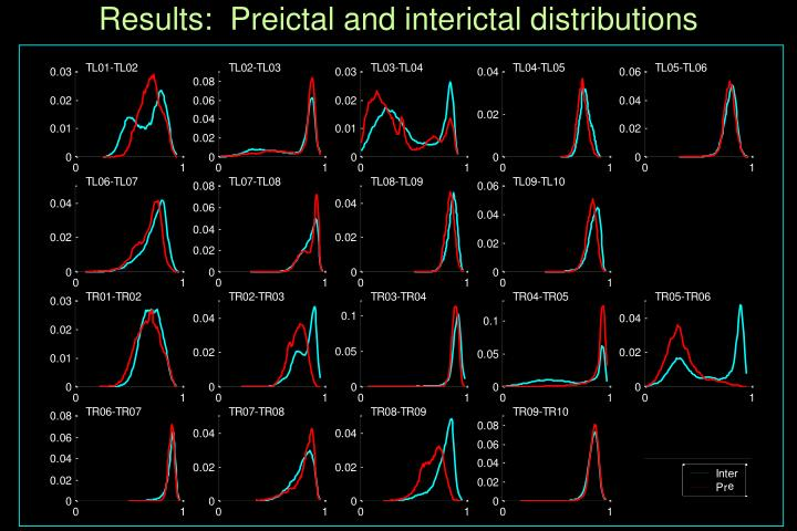 Results:  Preictal and interictal distributions