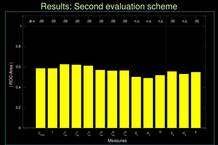 Results: Second evaluation scheme