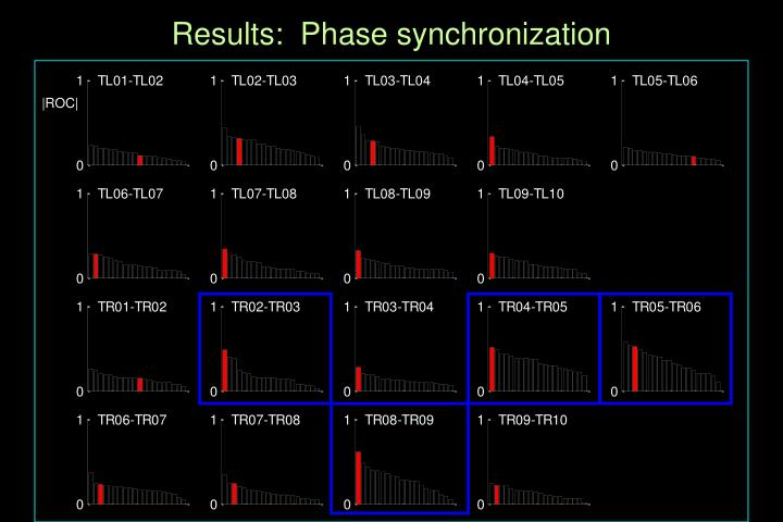 Results:  Phase synchronization