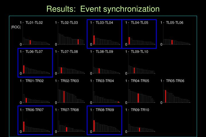 Results:  Event synchronization