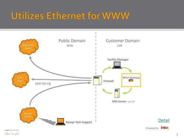 Utilizes Ethernet for WWW