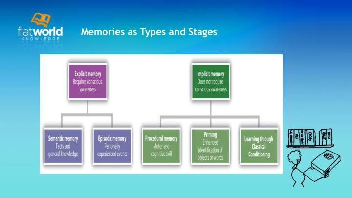 Memories as Types and Stages