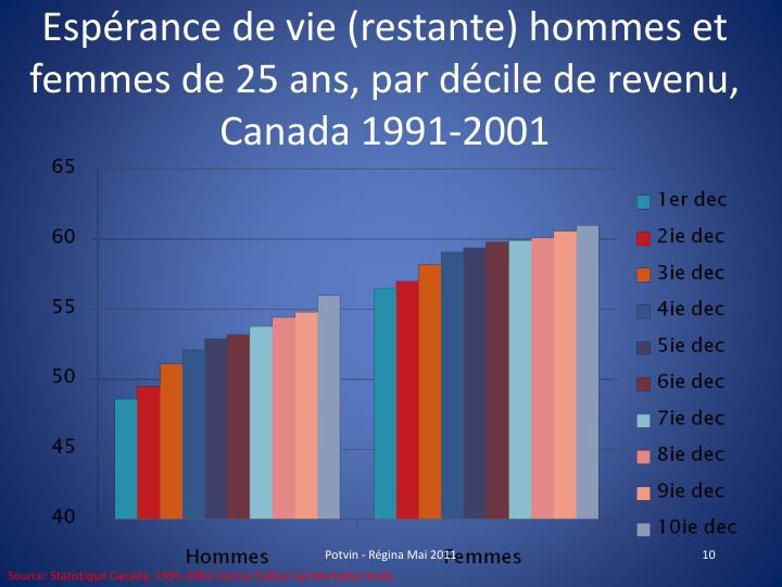 Espérance de vie (restante) hommes et femmes de 25 ans, par décile de revenu, Canada 1991-2001