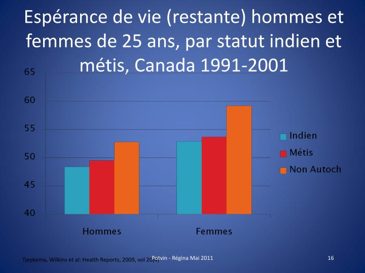 Espérance de vie (restante) hommes et femmes de 25 ans, par statut indien et métis, Canada 1991-2001