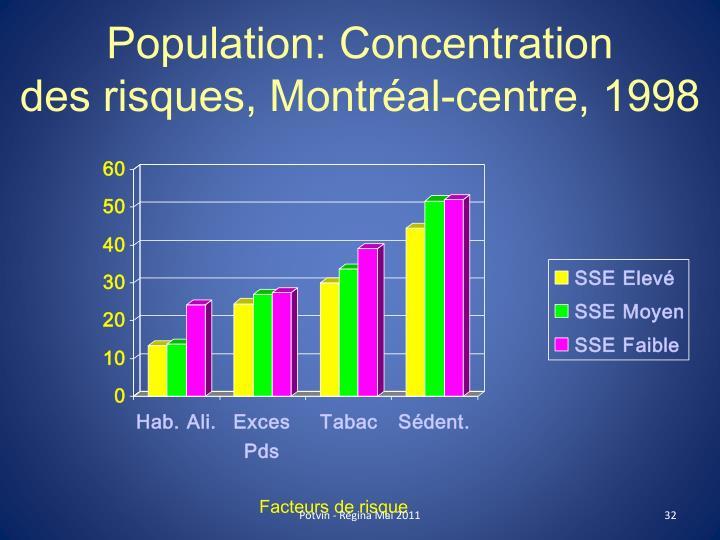 Population: Concentration