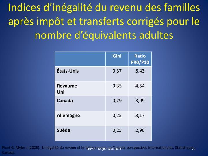 Indices d'inégalité du revenu des familles après impôt et transferts corrigés pour le nombre d'équivalents adultes
