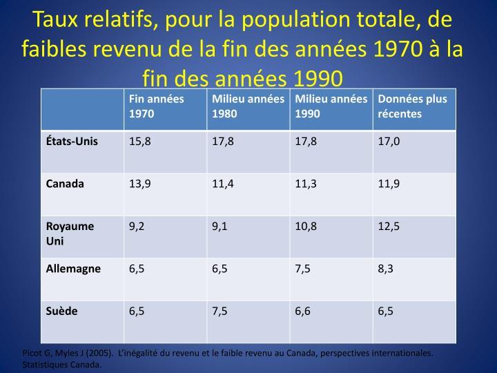Taux relatifs, pour la population totale, de faibles revenu de la fin des années 1970 à la fin des années 1990