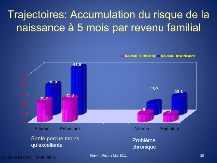 Trajectoires: Accumulation du risque de la naissance à 5 mois par revenu familial