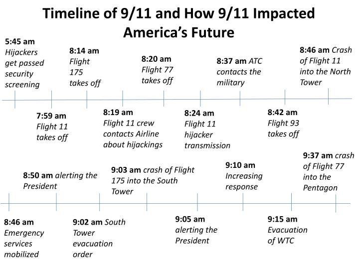Timeline of 9/11 and How 9/11 Impacted America's Future