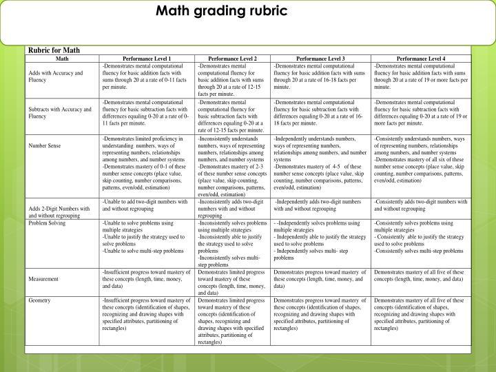 Math grading rubric