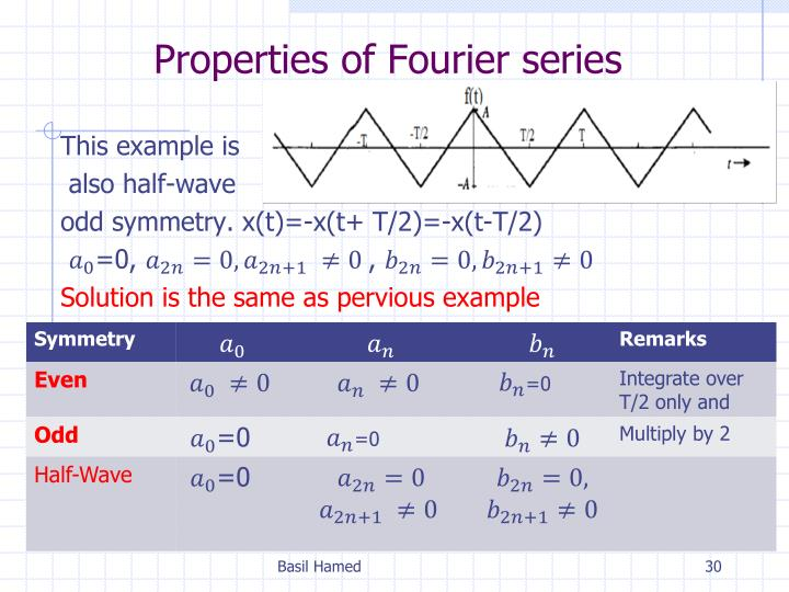 Properties of Fourier