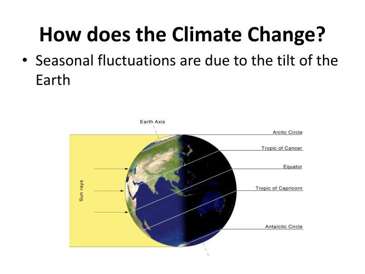 How does the Climate Change?