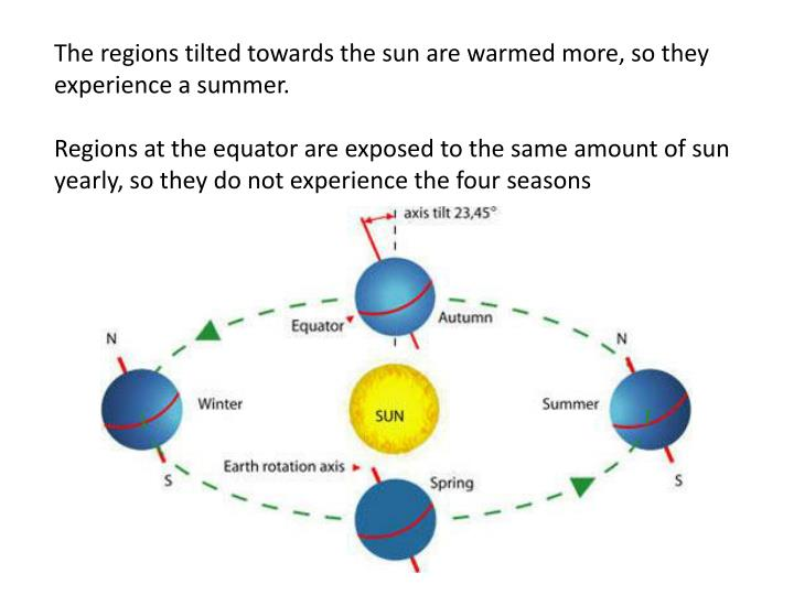 The regions tilted towards the sun are warmed more, so they experience a summer.