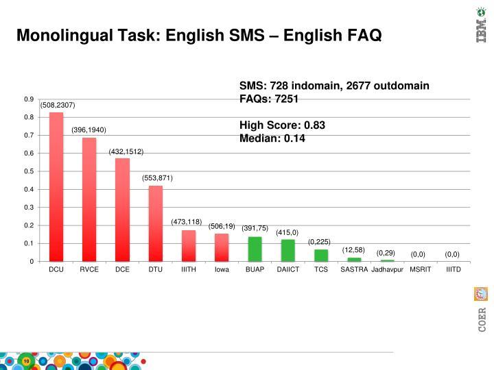 Monolingual Task: English SMS – English FAQ