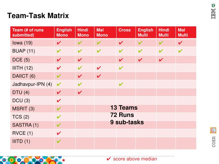 Team-Task Matrix