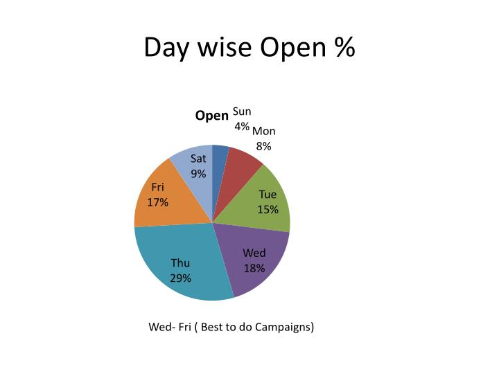 Day wise Open %