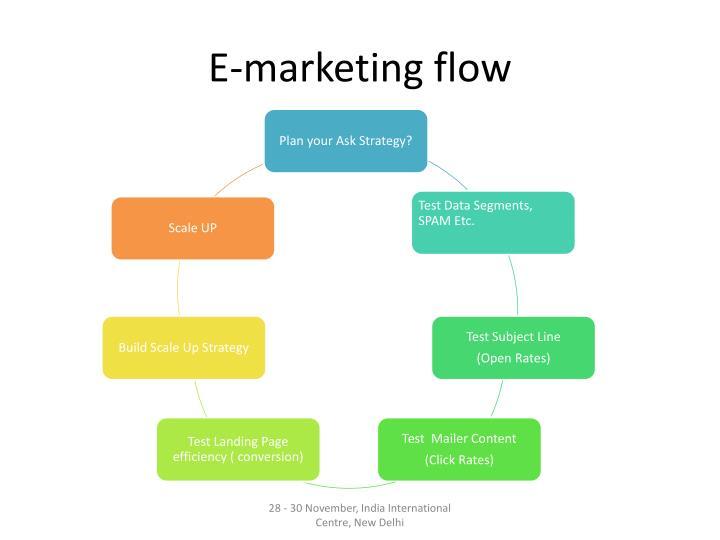 E-marketing flow
