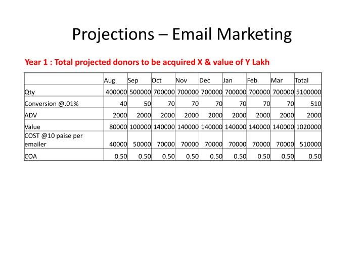 Projections – Email Marketing