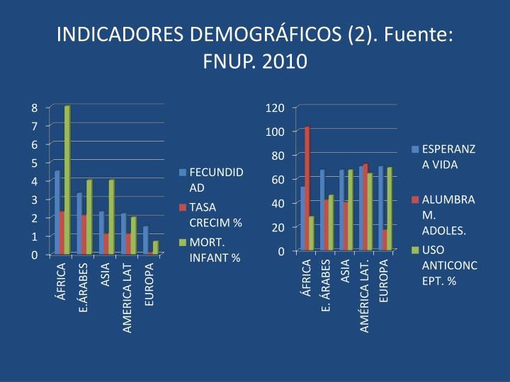 INDICADORES DEMOGRÁFICOS (2). Fuente: FNUP. 2010