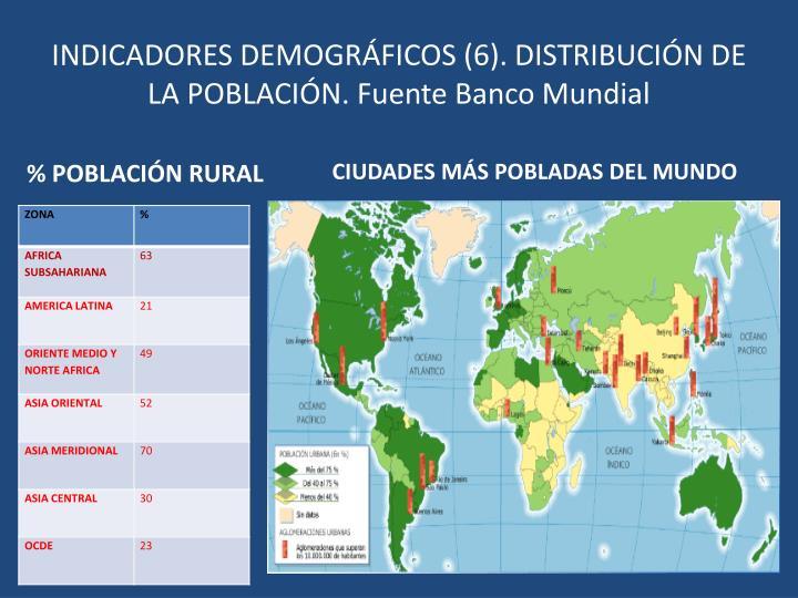INDICADORES DEMOGRÁFICOS (6). DISTRIBUCIÓN DE LA POBLACIÓN. Fuente Banco Mundial