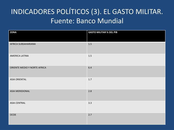 INDICADORES POLÍTICOS (3). EL GASTO MILITAR. Fuente: Banco Mundial