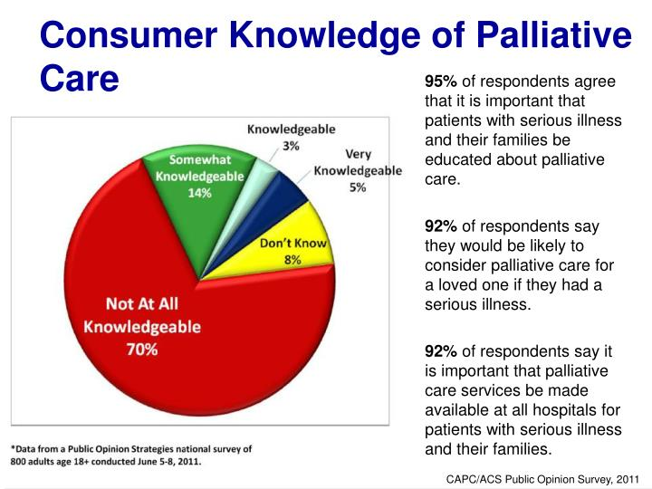 Consumer Knowledge of Palliative Care
