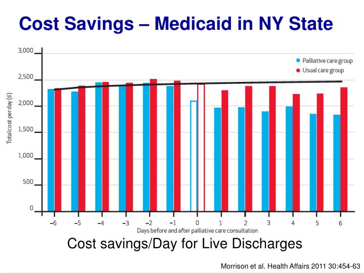 Cost Savings – Medicaid in NY State
