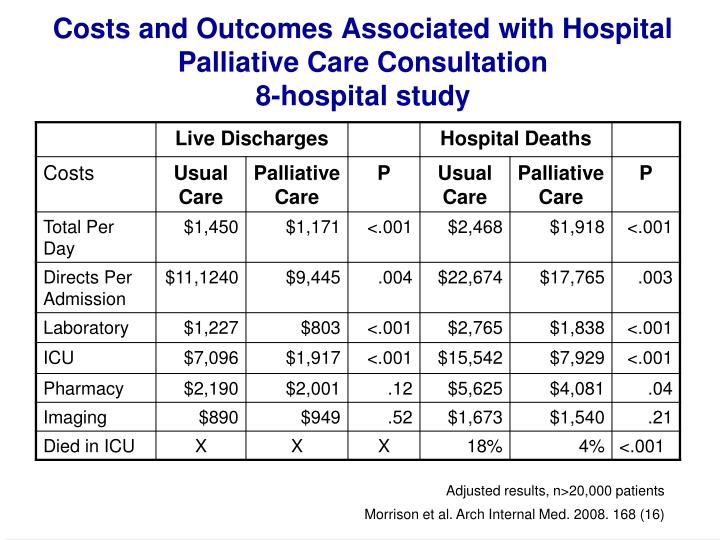 Costs and Outcomes Associated with Hospital Palliative Care Consultation