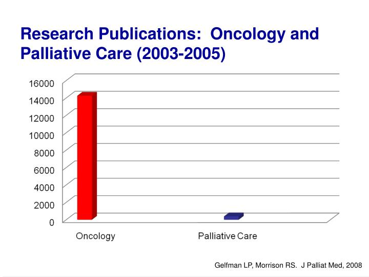 Research Publications:  Oncology and Palliative Care (2003-2005)